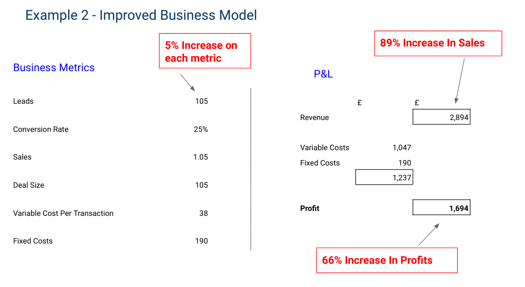 improved business model - Business Development Plan